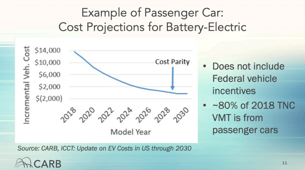 CARB - cost parity with gasoline by 2029