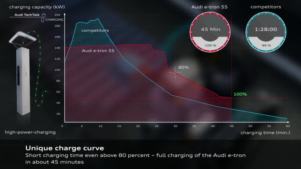 E-tron battery charge curve vs. other EV brand