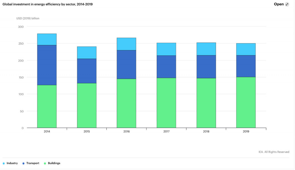 Global investment in energy efficiency - IEA, 2020