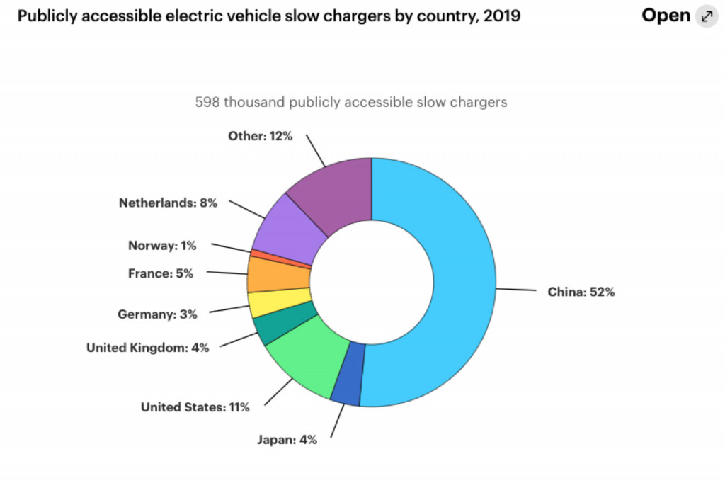 Public fast chargers by country - IEA, 2020