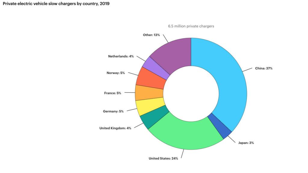 Private slow chargers by country - IEA, 2020