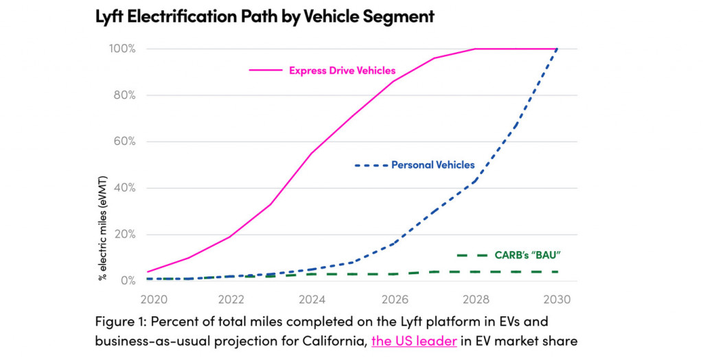 Lyft plans to go to 100% EVs by 2030