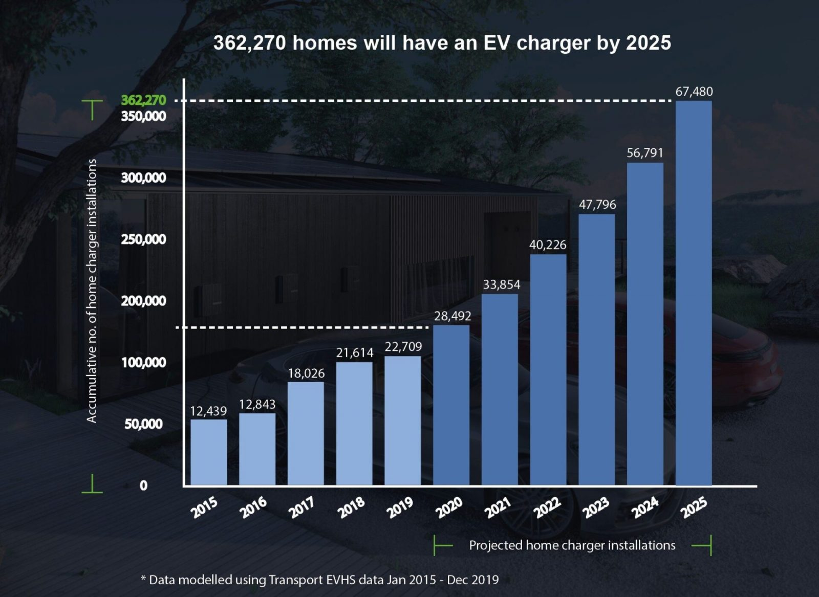 EGEB: More then 350,000 UK homes will have EV home chargers by 2025