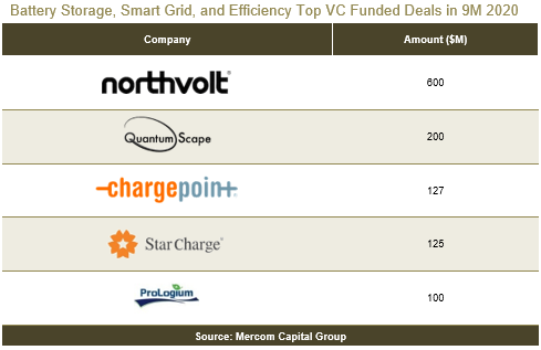 $4.7 Billion Went Into Battery Storage, Smart Grid, & Efficiency Companies In Q1–Q3 2020