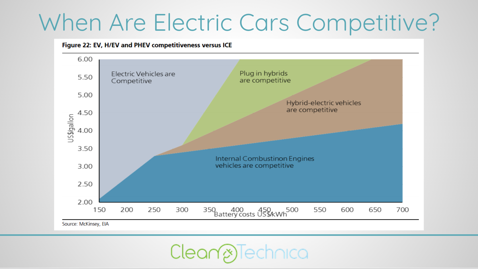 Electric Vehicle Adoption — About To Explode? Or Slow & Steady?