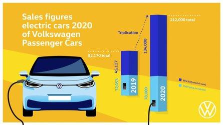 In 2020, Volkswagen Brand Sold More Than 212,000 Plug-In Electric Cars
