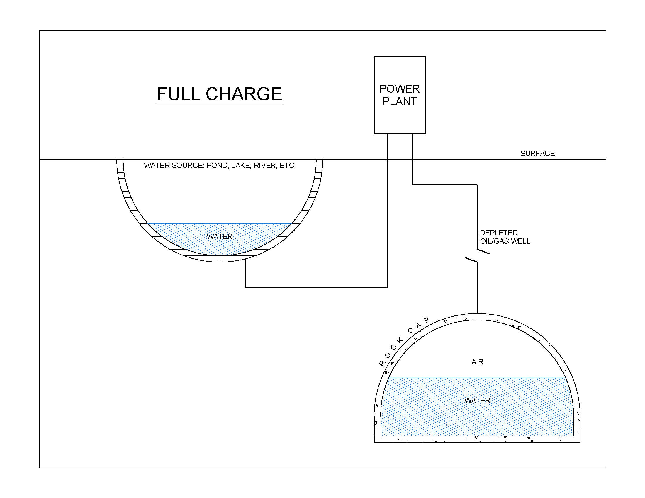 New, Cheap Electric Energy Storage System (Like Pumped Hydro, But Subterranean!)