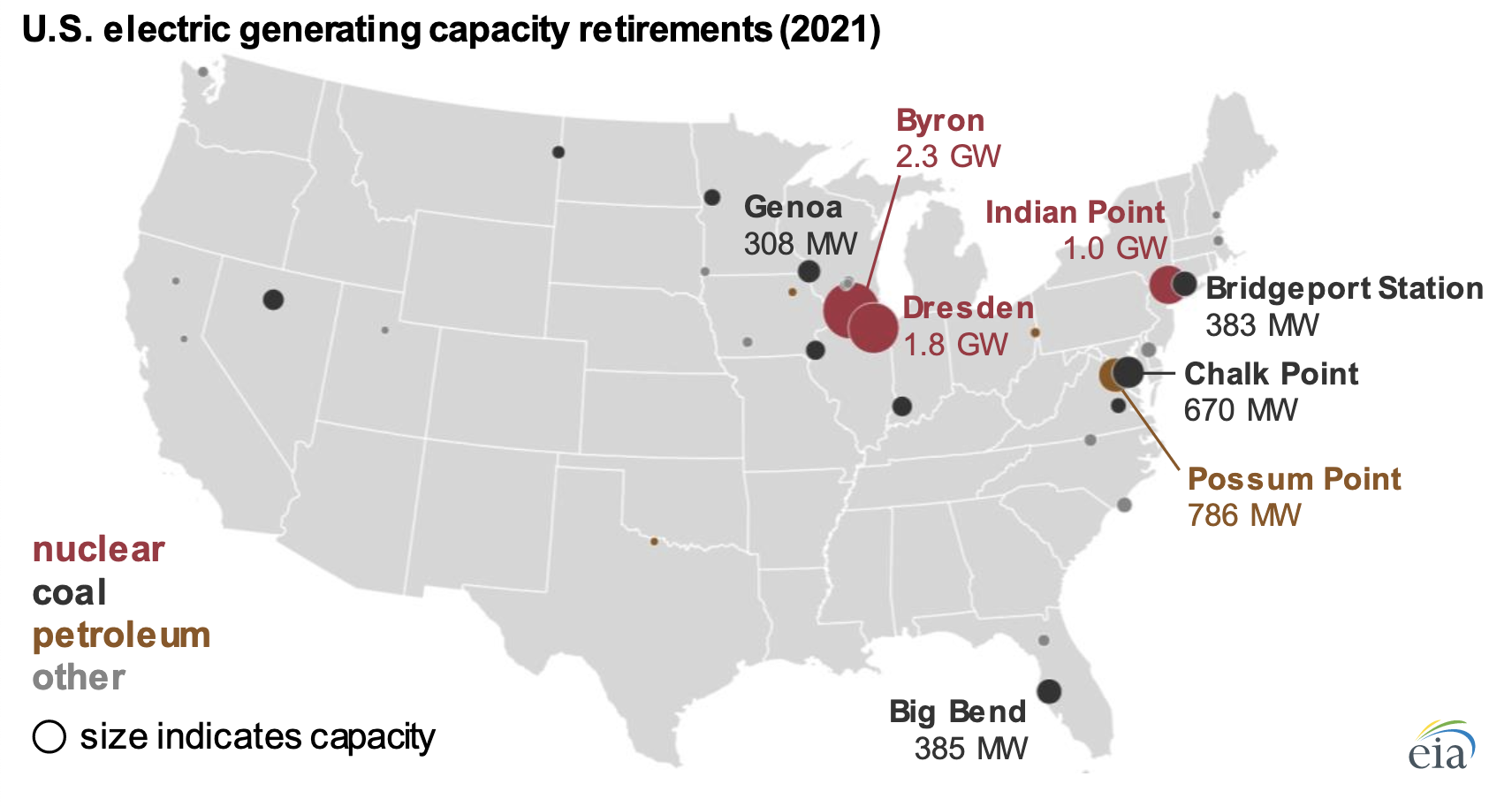 Nuclear & Coal Will Account for Majority of U.S. Generating Capacity Retirements in 2021