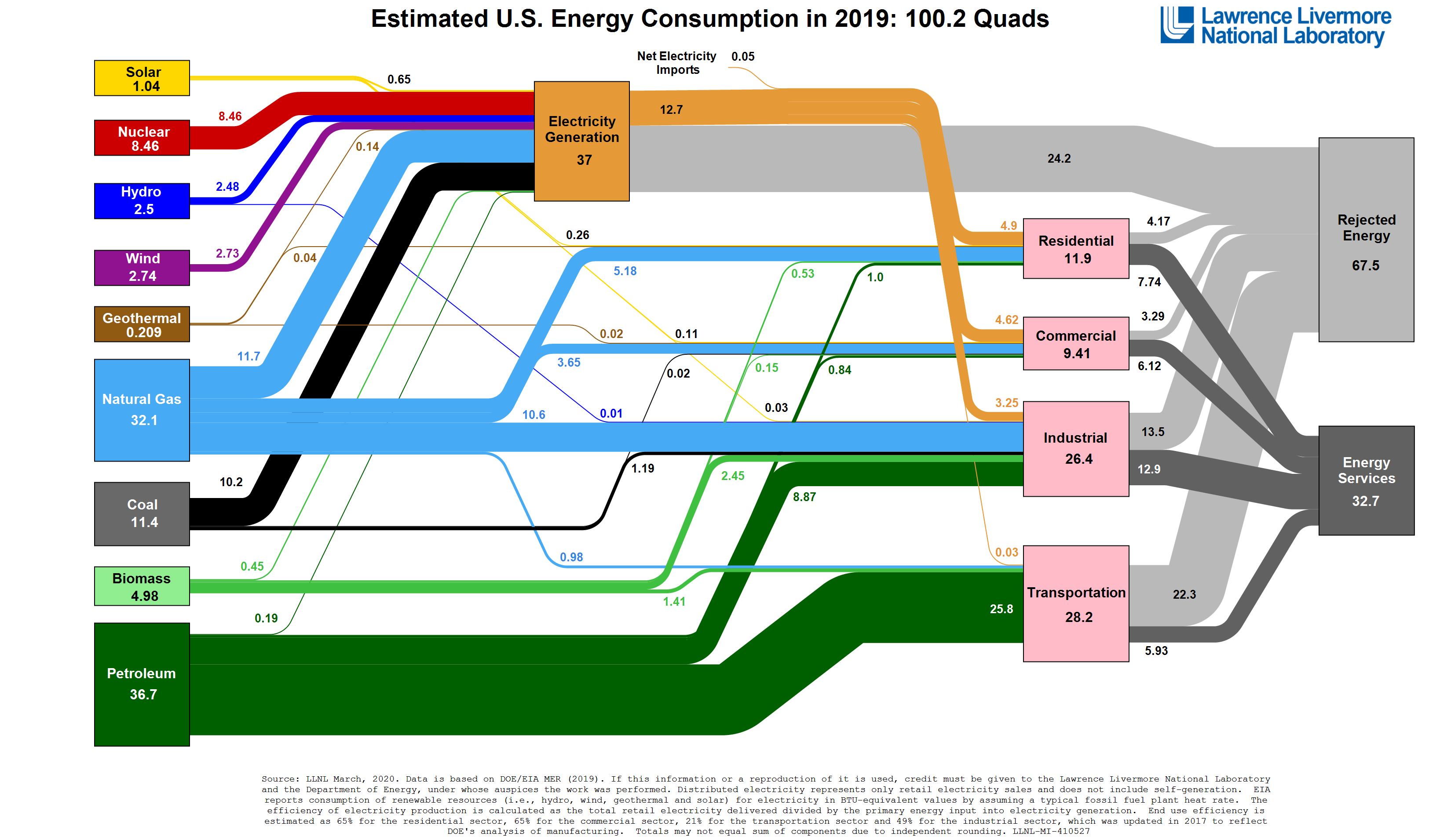 Bloomberg Has Some Really Cool US Energy Infographics