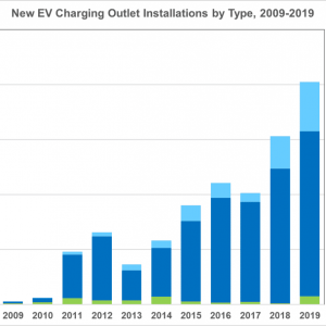 EV Charging Station Installations Increasing Fast In USA — 245 in 2009 to 20,000+ in 2019