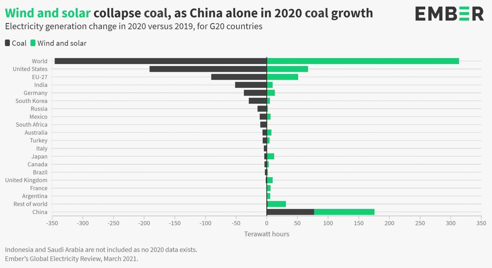 EGEB: Wind and solar drove a record fall in coal in 2020…