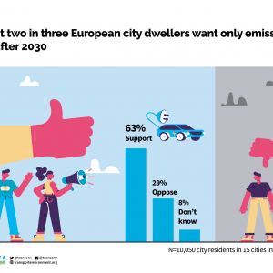 63% of Europeans Living in Cities Support EU Ban on Petrol & Diesel Car Sales after 2030