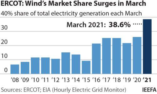 EGEB: Texas wind power smashes records in March